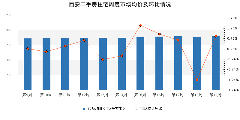 二手房市場周报|2021年第19周西安市場均价上升,蓝田环比涨幅居首