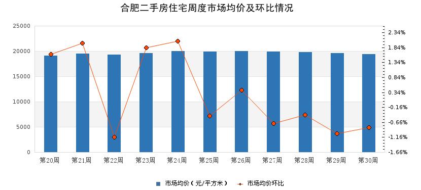 二手房市场周报 2021年第30周合肥市场均价下降,瑶海区挂牌房源量领先